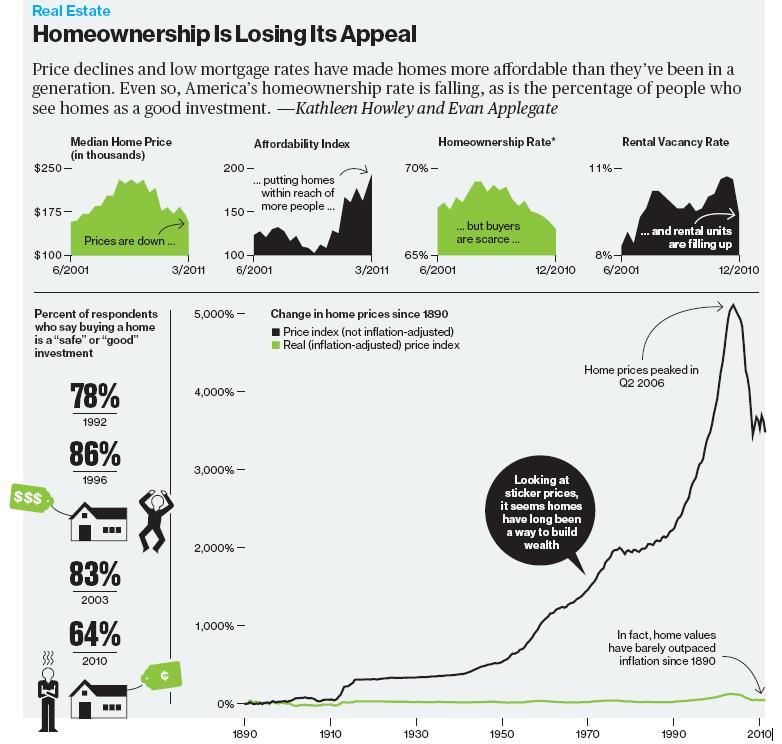 Homeownership Is Losing Its Appeal