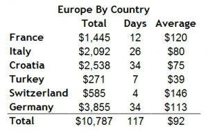 European expenses by country