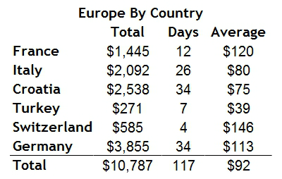 Europe by country Europe Is Cheaper Than South America For Travelers... And We Have The Numbers To Back It Up