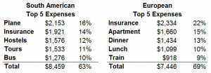 top 5 expenses in europe vs south america